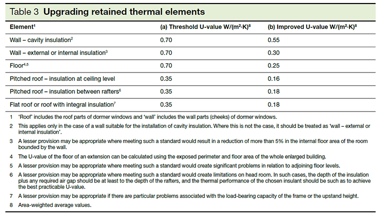 Table 3 - Upgrading retained thermal elements